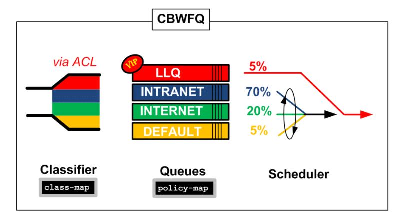 Présentation et configuration du CBWFQ over GRE sous CISCO 7