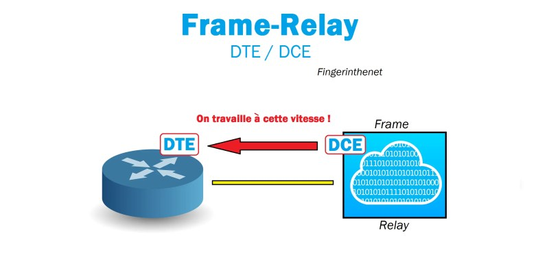 Frame-Relay DTE DCE