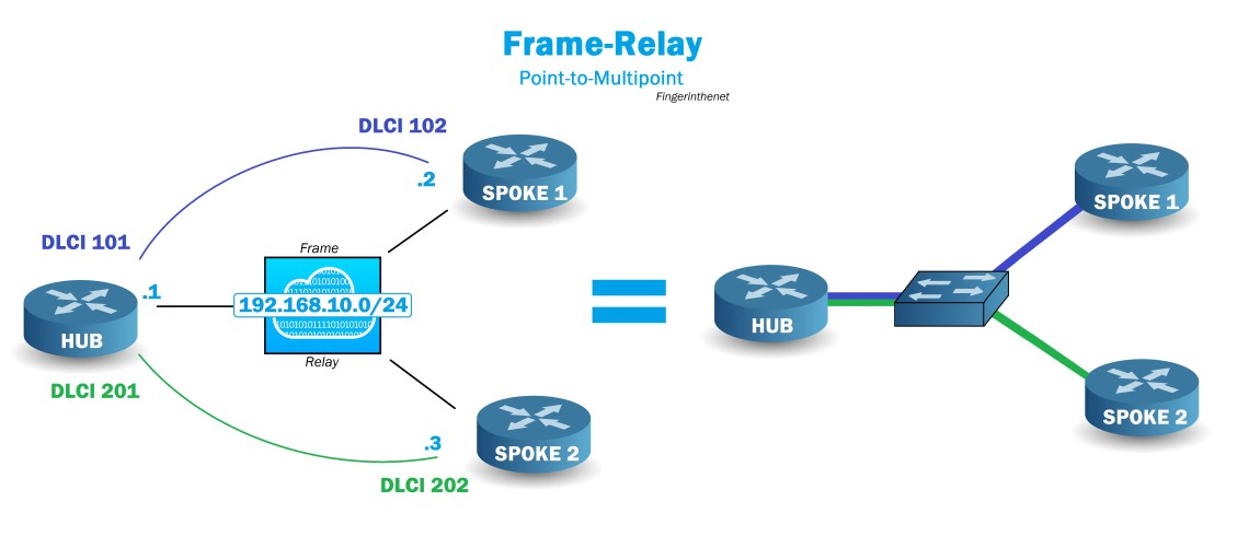 Frame-Relay Point Multipoint