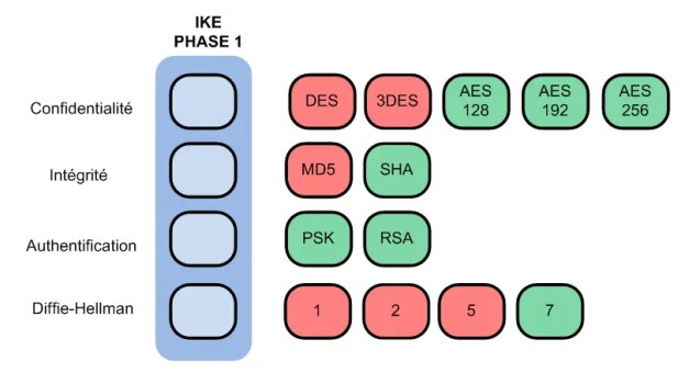 IPSEC - IKE Phase 1