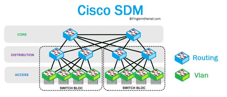 Quel Template SDM faut t'il choisir ?