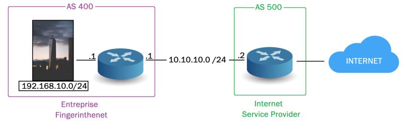 Basic architecture - eBGP