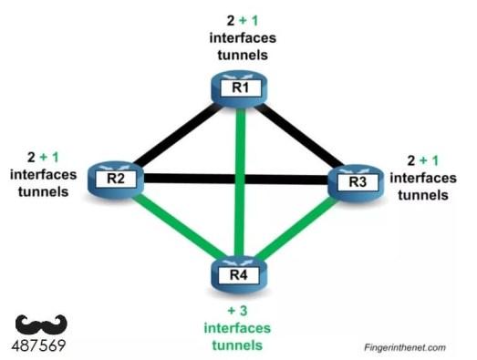Le DMVPN (Dynamic Multipoint VPN) : Présentation et configuration 1