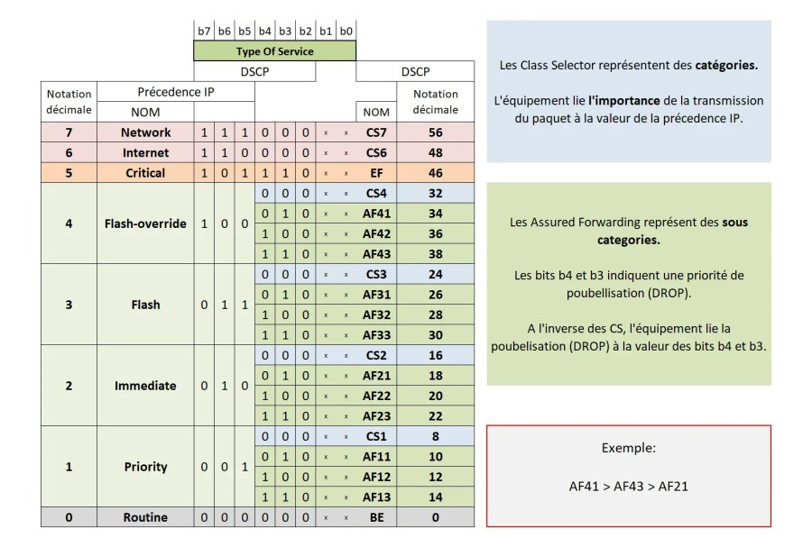 QOS - Classification and marking 5