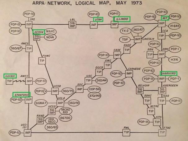 ARPAnet - 1973