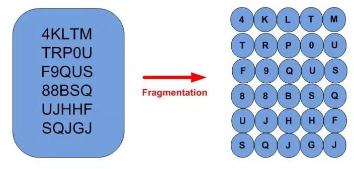 Fragmentation of serial number