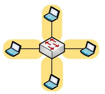 Collision Domain - Switch
