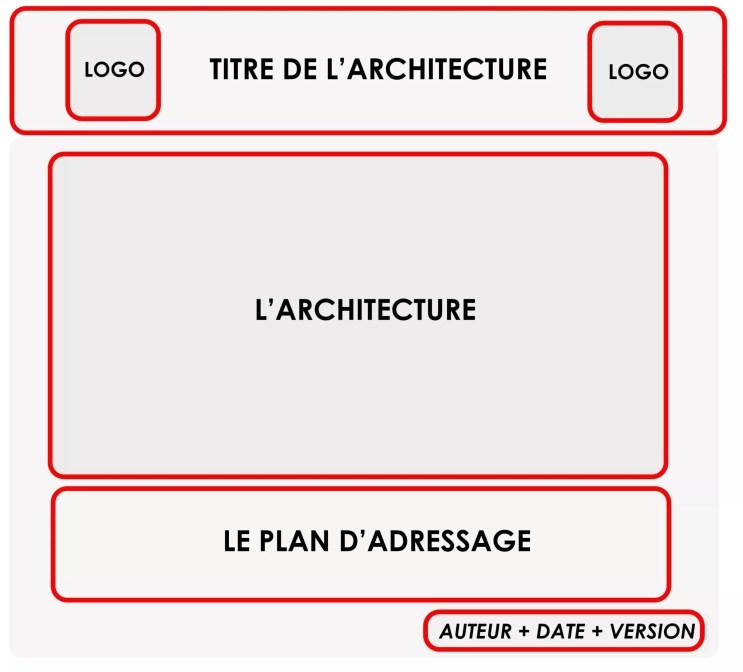 Créer une architecture réseau 11