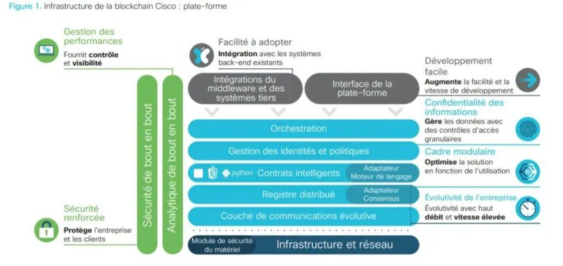 The Blockchain as seen by CISCO 7