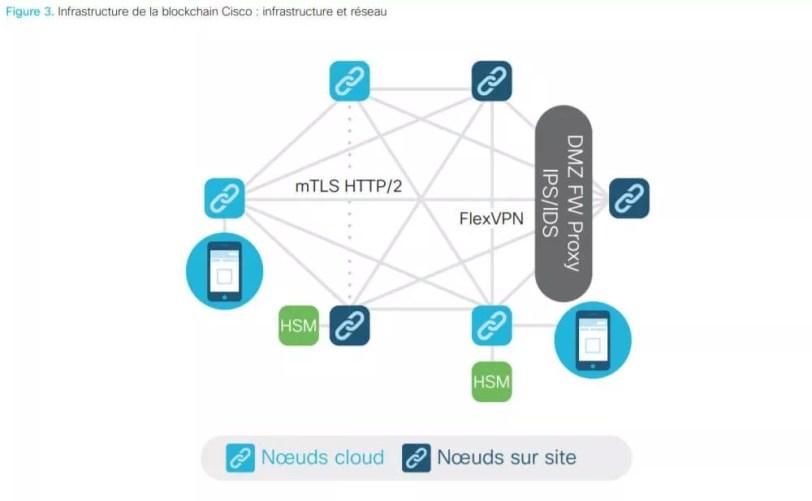 La Blockchain vue par CISCO 12