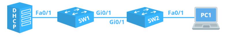 DHCP Snooping 1