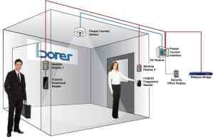 access control door interlocking