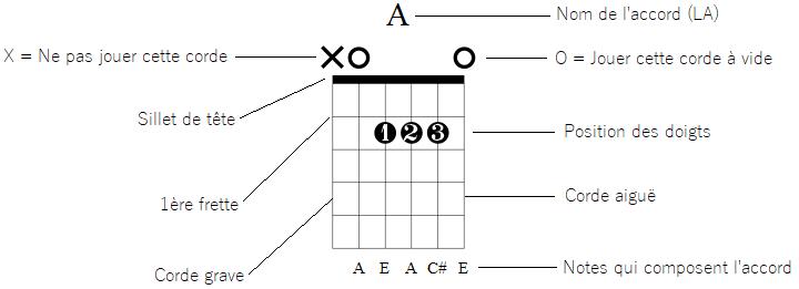 Diagramme d'accord La