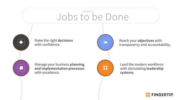 Figure 1: Leader's Jobs to be Done.