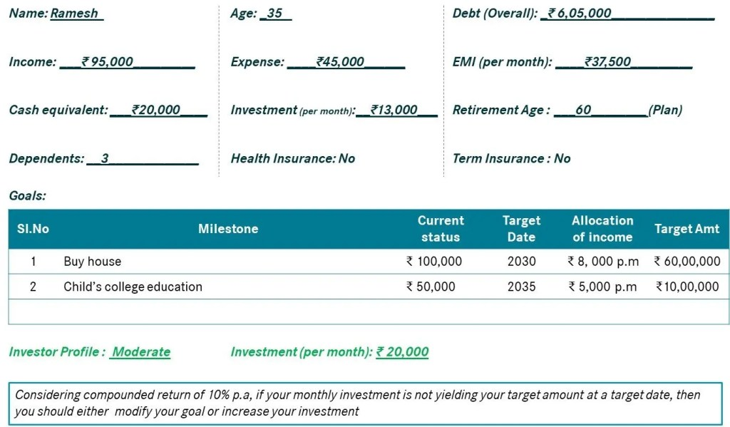 Investment Self assessment of Ramesh