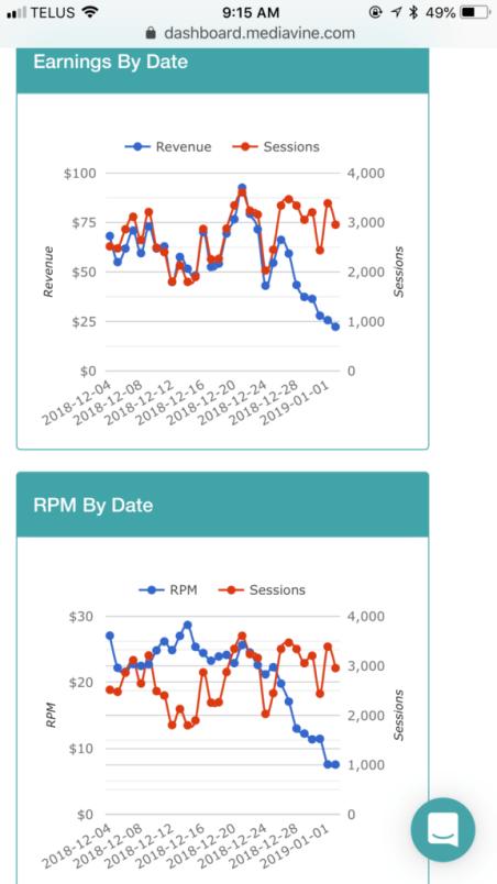 blog income report december - mediavine RPM ad earnings