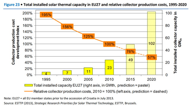 solar thermal system prices