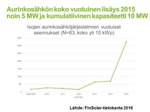 Aurinkoenergian tilastot ja potentiaali