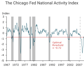 The Chicago Fed National Activity Index with its threshold level after applying medical diagnostic evaluation procedures.