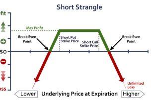 Short Strangle 賣出勒式 – 選擇權賣方策略