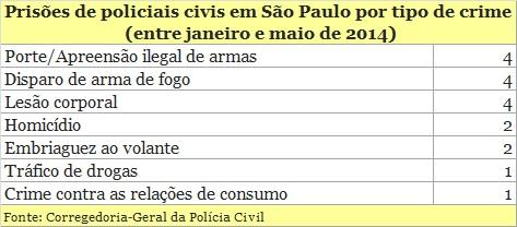 Prisões de policiais civis corruptos explodem em São Paulo