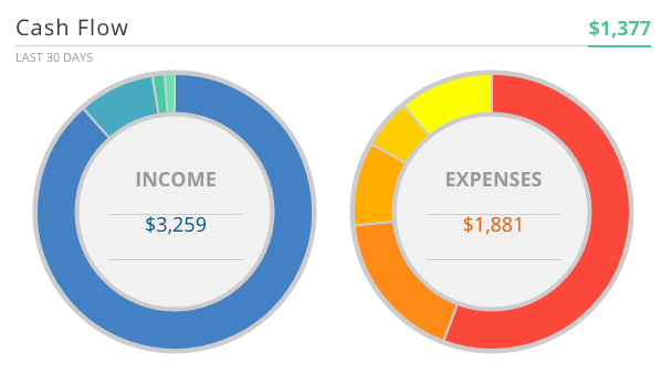 Personal Capital Cashflow for April 2017