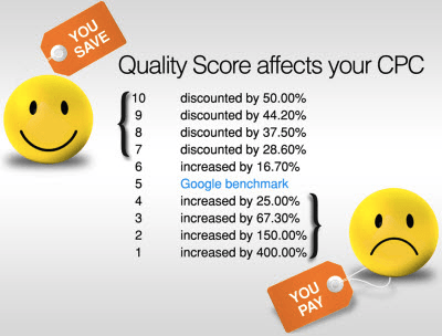 Quality Score affects CPC Infographic
