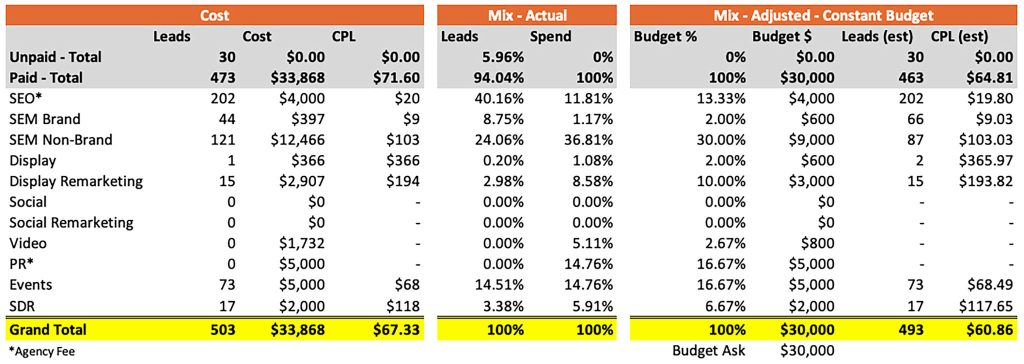 Marketing attribution budget proposal example one - constant budget