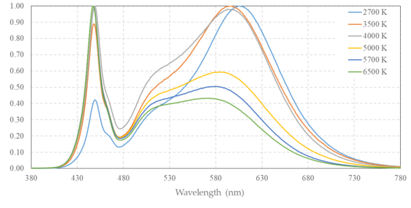 photobiological wavelength spectrum