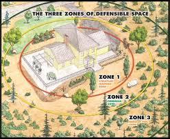 HIZ Zones