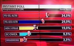 Instant poll di Tecnè/Sky: il centrosinistra vince a Camera e Senato
