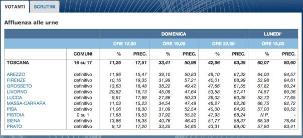 I votanti alle elezioni amministrative (Fonte Ministero dell'Interno)