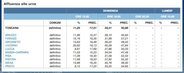 L'affluenza alle urne in Toscana (fonte Ministero dell'Interno)