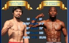 Boxe: Mayweather-Pacquiao, sfida stellare stanotte sul ring di Las Vegas. 10 mila dollari per una poltrona di prima fila