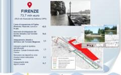# Italia sicura: finanziati i primi 33 interventi contro le alluvioni. C'è anche Firenze