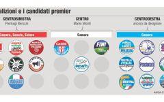 Partiti: il Pd propone regole per il riconoscimento e l'organizzazione. Nel mirino Forza Italia e M5S