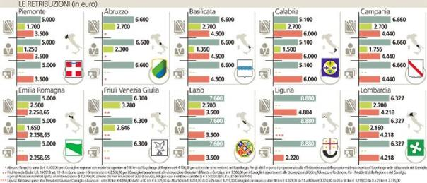 regioni1-k0yD--680x292@LaStampa.it