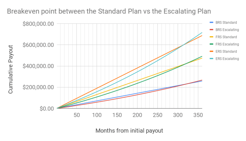 A chart of the cumulative payout for the BRS, FRS and ERS Standard vs Escalating Plans over time. This shows the breakeven for Escalating Plans for all 3 retirement sums at between 310-320 months.