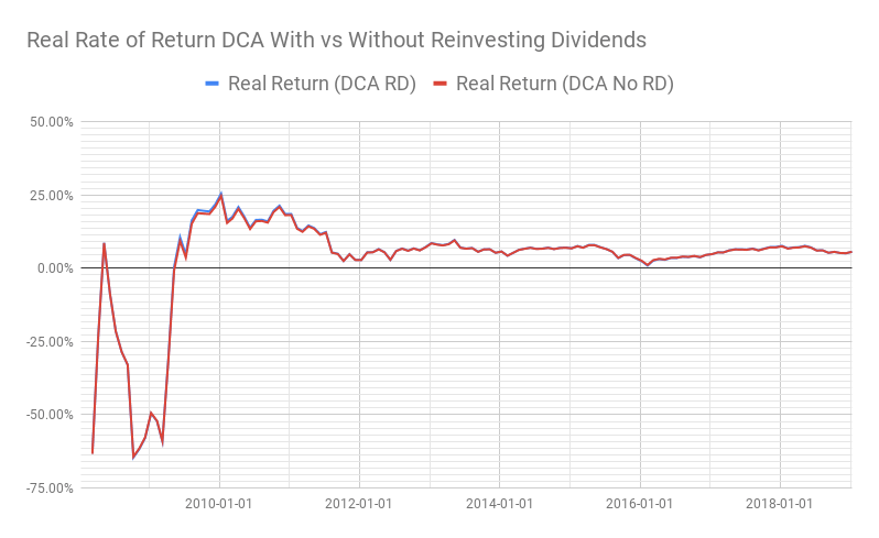 Real rate of returns for DCA with and without reinvesting dividends over time