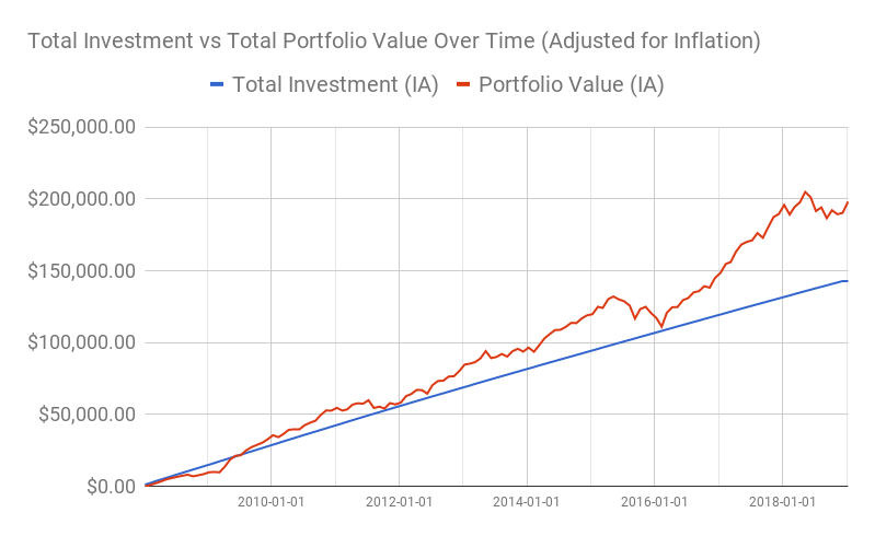 Total investment vs total portfolio value over time (adjusted for inflation)