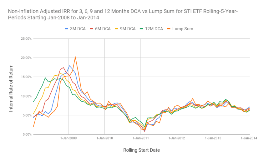 Chart of the returns for 3, 6, 9, and 12 months DCA against the lump sum investing for 5-Year rolling investment windows.