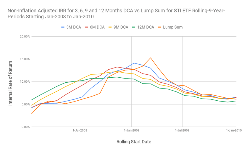 Chart of the returns for 3, 6, 9, and 12 months DCA against the lump sum investing for 9-Year rolling investment windows.