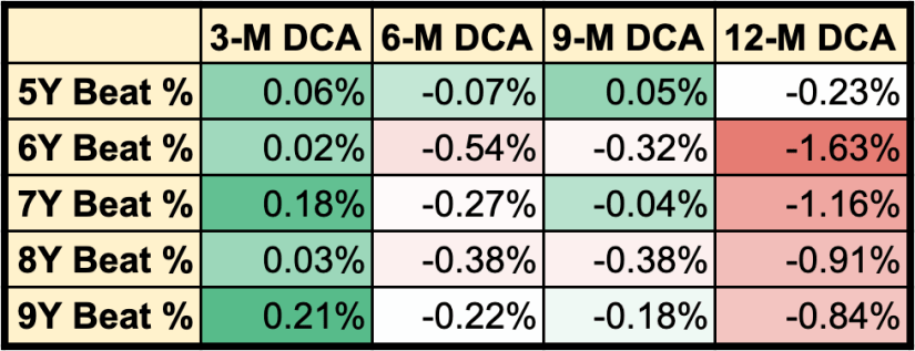 Table of the median difference in returns between DCA strategy and Lump Sum investing.