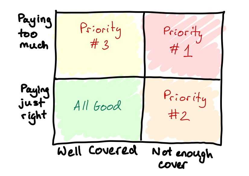 A 2 by 2 grid I used to prioritise what insurance coverage I should consider/reconsider next.