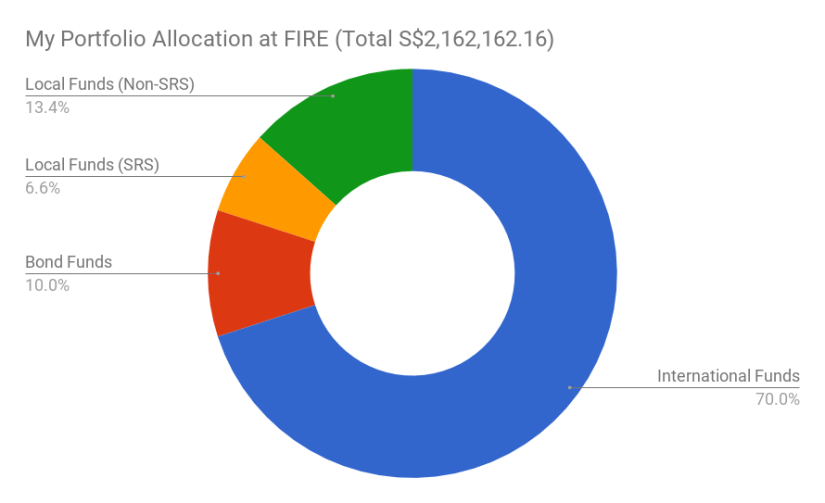 An illustration of my portfolio asset allocation (with the SRS funds represented) when I have reached FIRE.