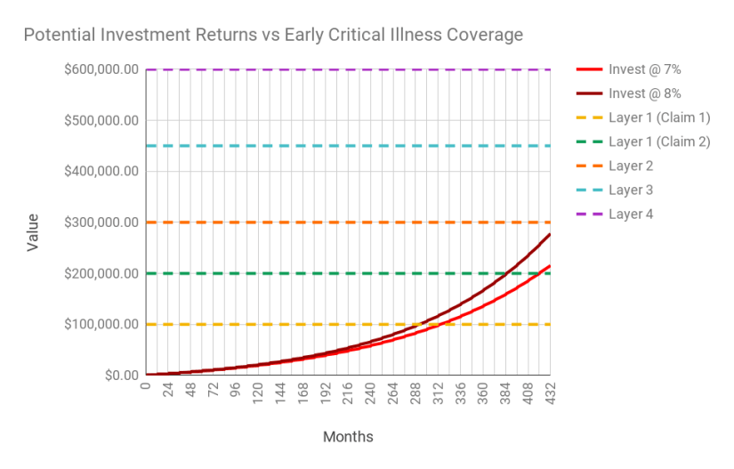 Chart of potential investment returns of investing the premium vs the payout benefits.