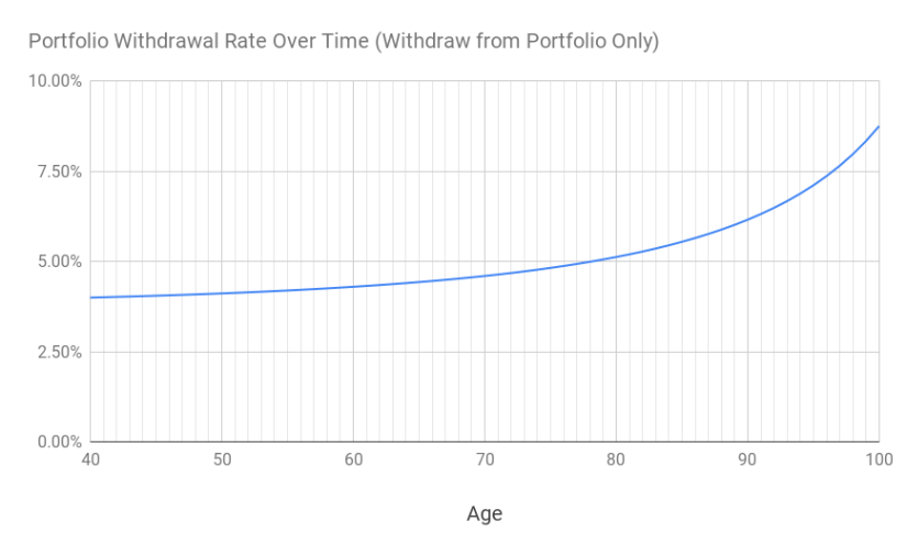 A chart of the portfolio withdrawal rate over time between age 40 to 100.