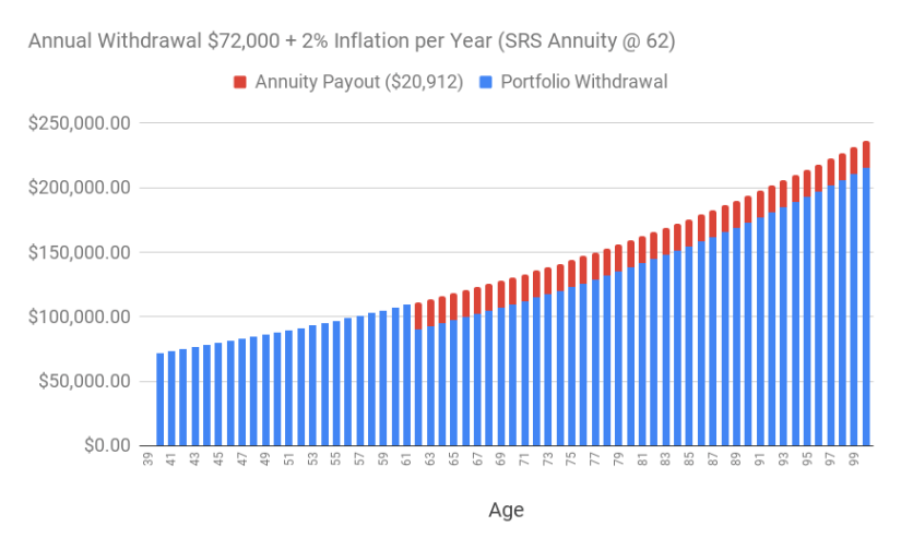 A chart of the annual withdrawal of S$72,000 adjusted for 2% inflation over time (supplemented with SRS annuity starting at age 62.)