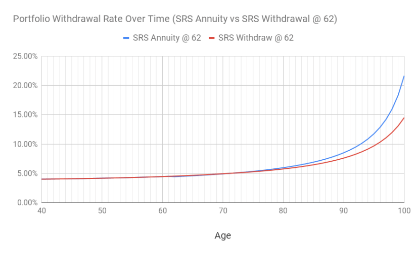 A chart of the portfolio withdrawal rate between SRS annuity and SRS withdrawal starting at age 62.