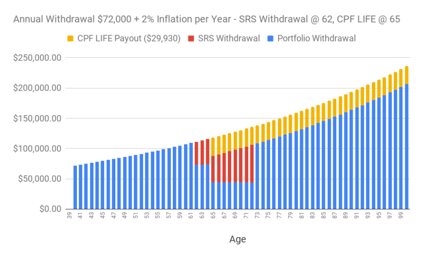 A chart of the annual withdrawal of S$72,000 adjusted for 2% inflation over time (supplemented with SRS withdrawal starting at age 62 and CPF LIFE starting at age 65.)